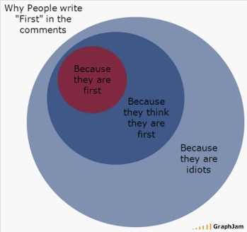 """Why people write 'first'"" venn diagram"