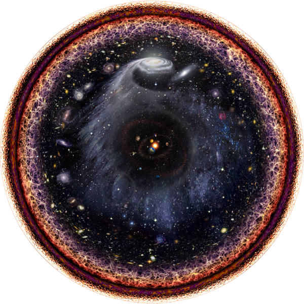 A logarithmic illustration of the observable universe.