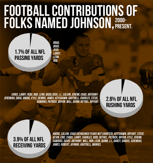 Football contributions of folks named Johnson.