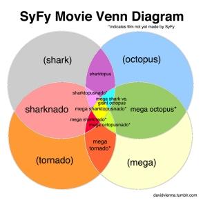 Sy Fy Movie Venn Diagram